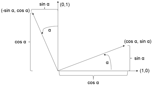Rotated Coordinate System
